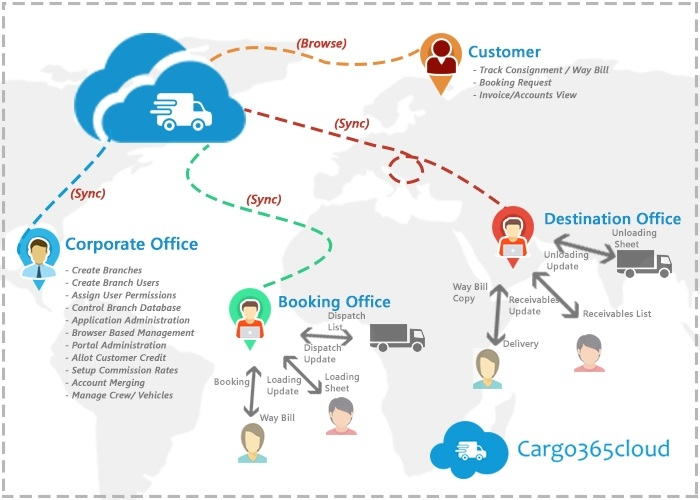 Transport & Logistics Software